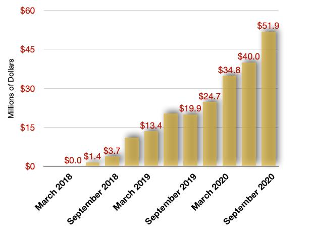 TerrAscend Revenue