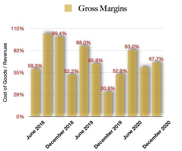 Cresco Labs Gross Margins