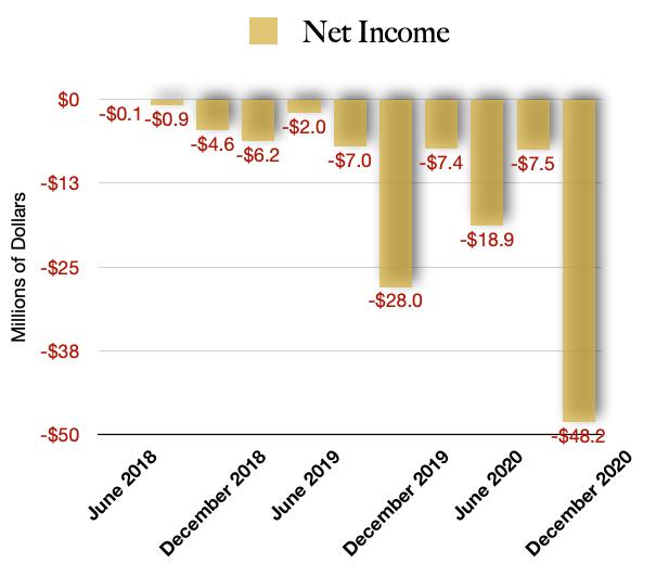 Cresco Net Income