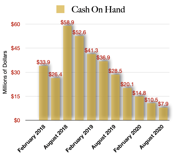 Namaste Technologies Cash on Hand