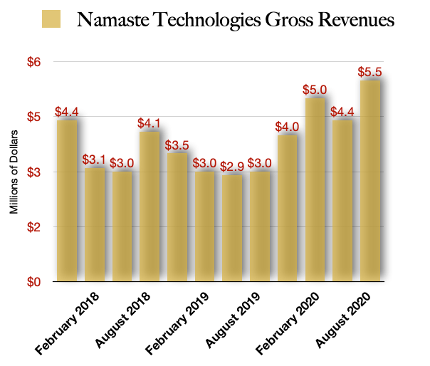 Namaste Technologies Revenues