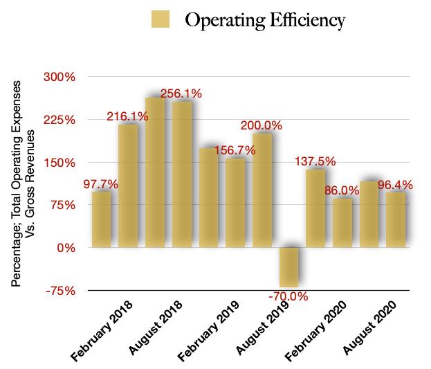Namaste Operating Efficiencies
