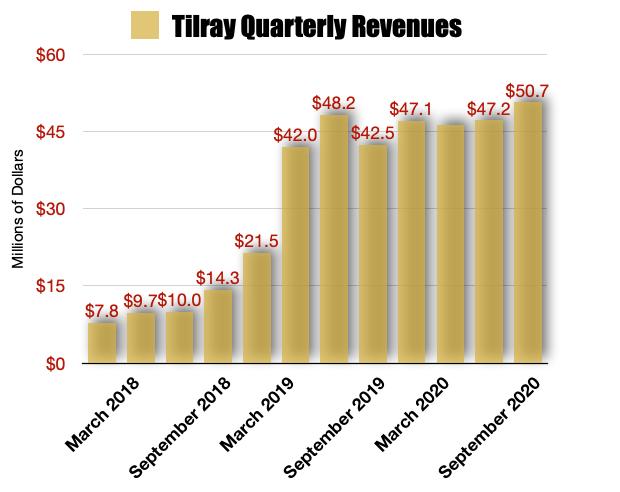 Tilray Revenues