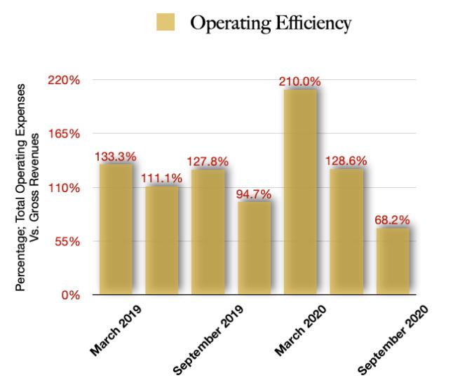 IM Cannabis $IMCC Operating Efficiencies