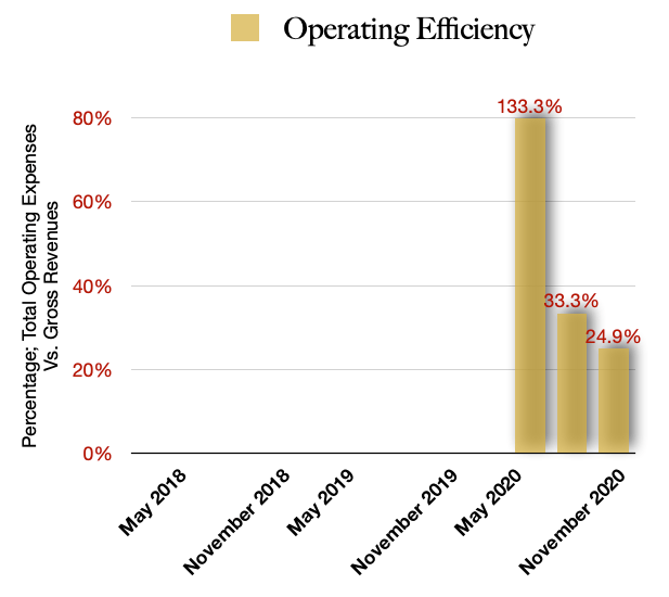MYM Nutraceuticals $MYMMF Operating Efficiency