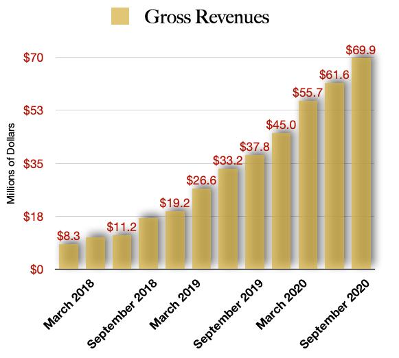 Harvest Health & Recreation Revenue