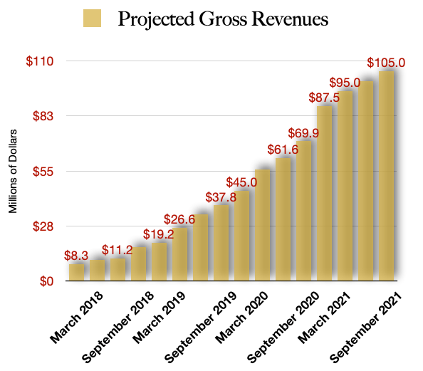 Harvest Health & Recreation Projected Revenue