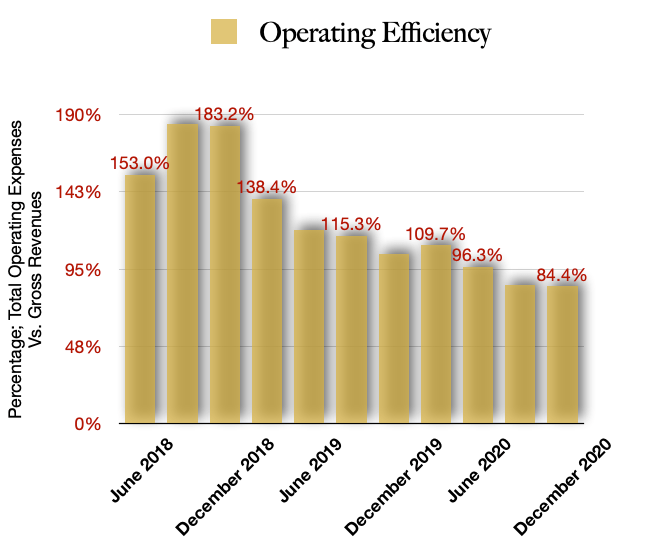 Total Operating Efficiencies