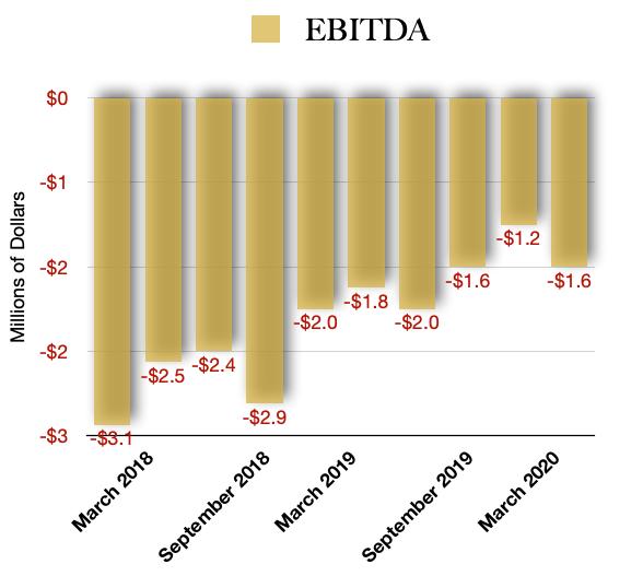 EBTIDA