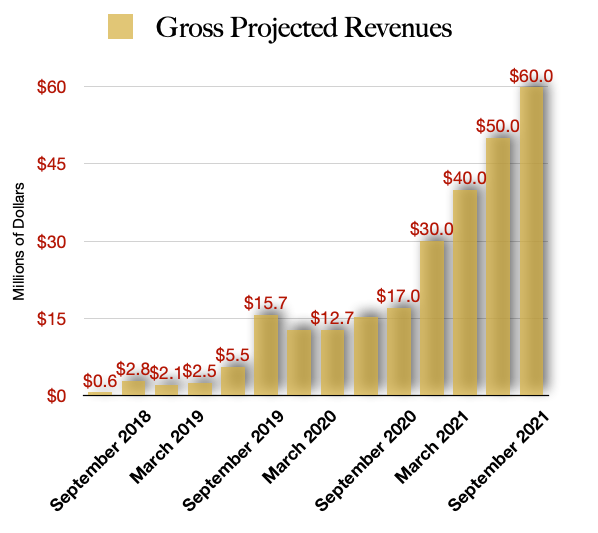 4Front Ventures Projected Revenues