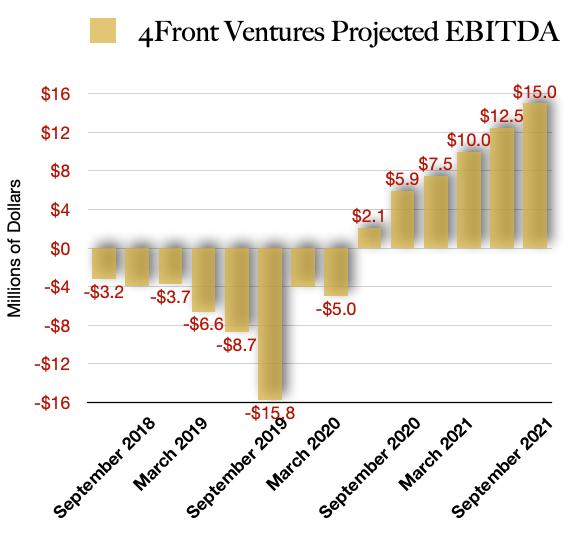 4Front Ventures Projected EBITDA