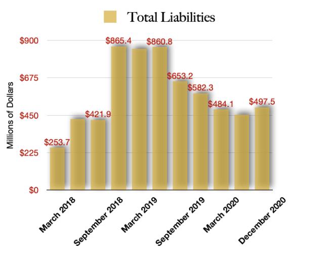 Total Liabiliites