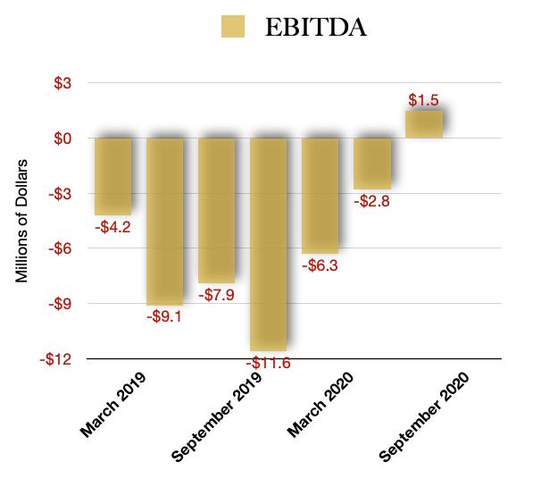 Jushi Holdings EBITDA