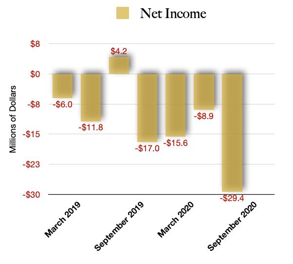 Jushi Holdings Net Earnings