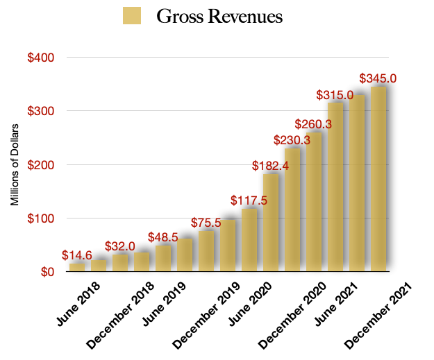 Curaleaf Projected Revenue