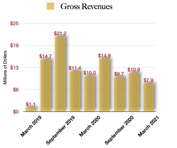 Sundial Revenues