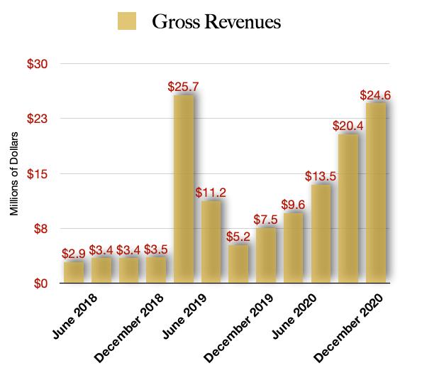MariMed Revenue