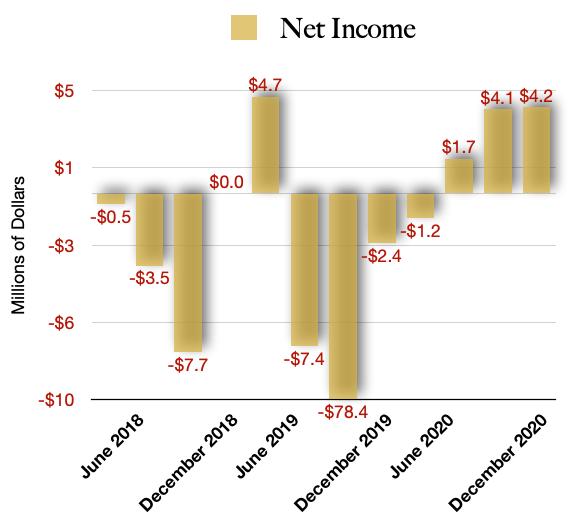 MariMed Net income