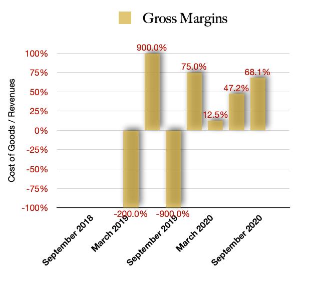 Next Green Wave Gross Margins