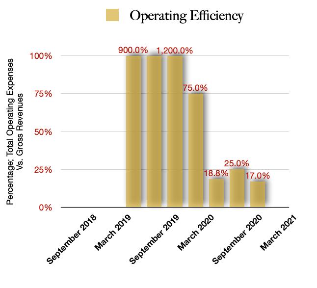 Next Green Wave Total Operating Efficiencies