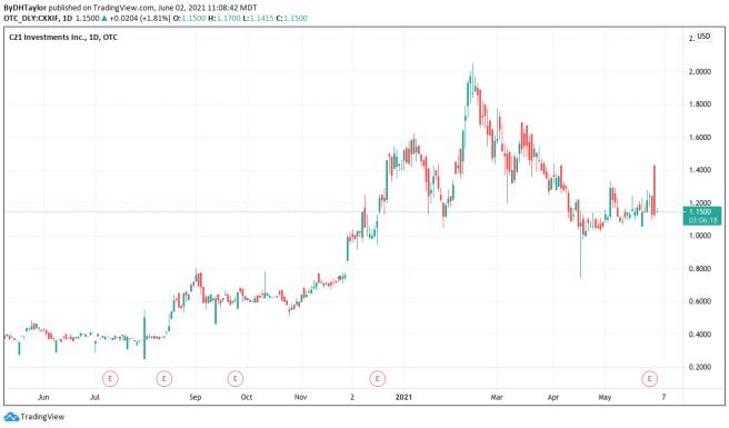 C21 Investments Stock Price