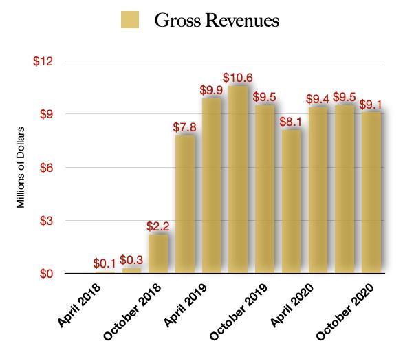 C21 Investments Revenue