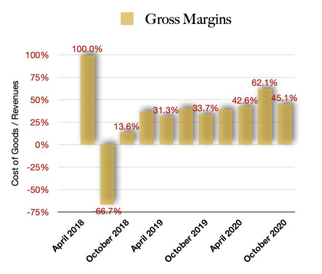 C21 Investments Gross Margins