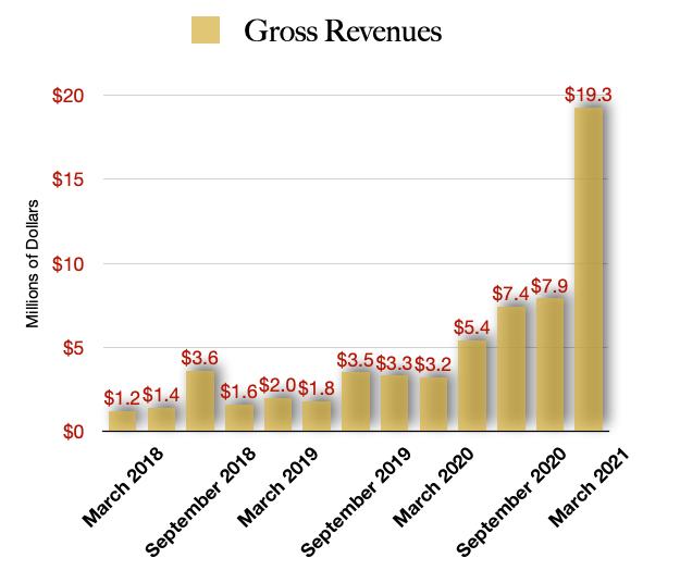 Schwazze Revenue