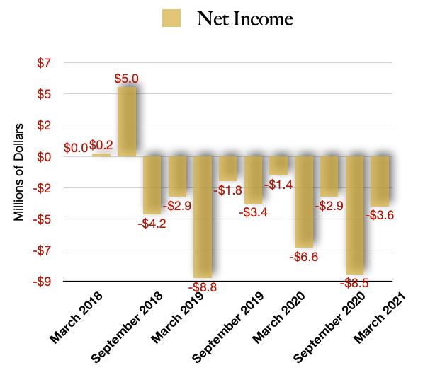 Schwazze Net Income