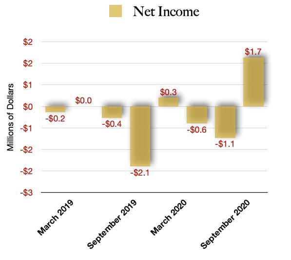 Hollister Biosciences Net Income