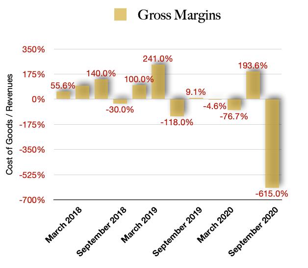 WeedMD Gross Margins