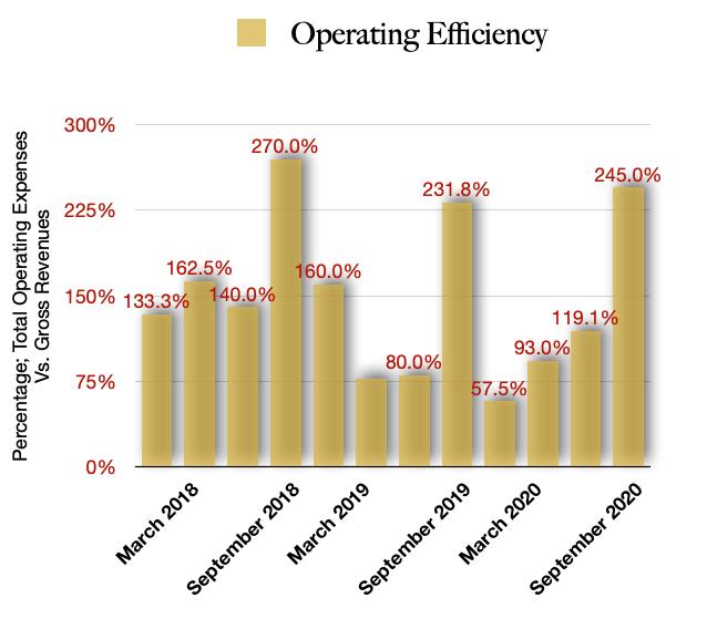 WeedMD operating efficiency