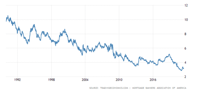 US Mortgage Rate