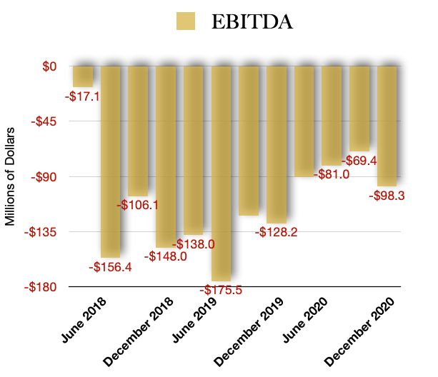 Canopy Growth EBITDA