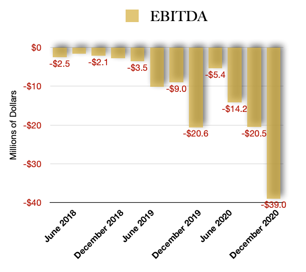 EBITDA Profitability