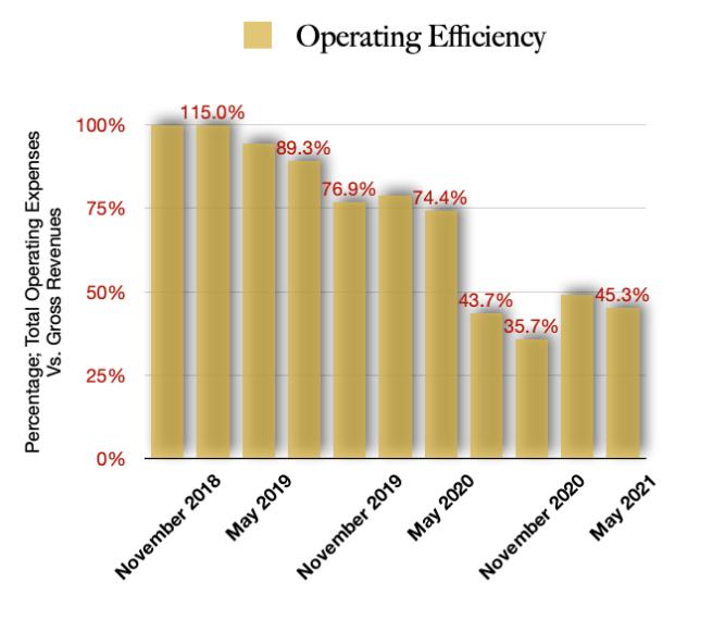 Fire & Flower FFLWF Stock Operating Efficiencies - Best Marijuana Stock