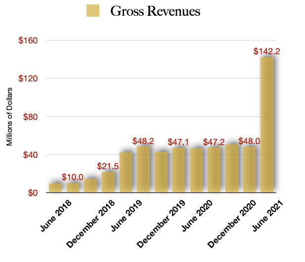 Tilray Stock Revenues