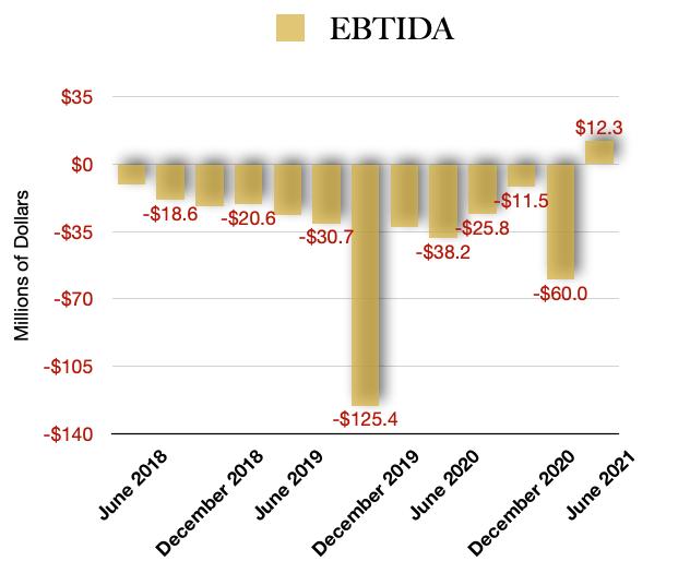 Tilray Stock EBITDA