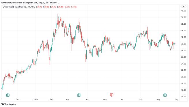 Green Thumb Industries GTBIF Stock Undervalued Marijuana Stock