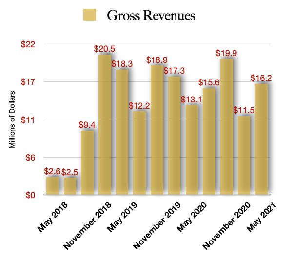 OrganiGram Holdings Revenue