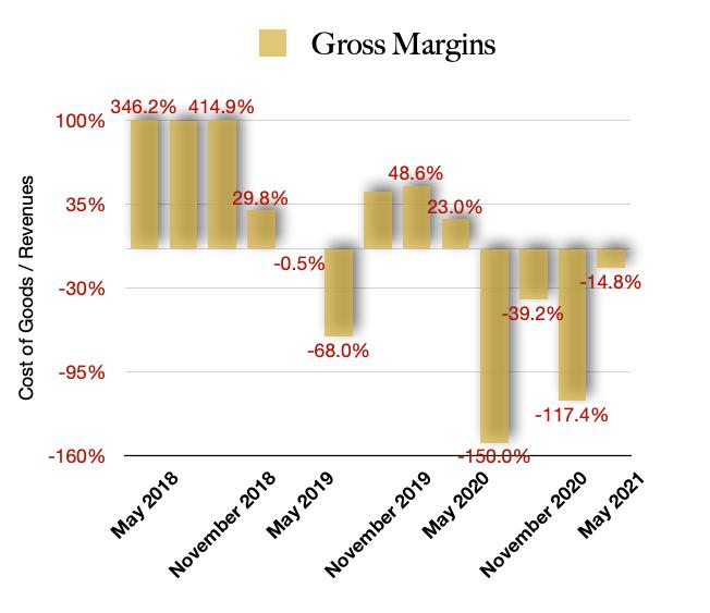 OrganiGram Holdings Gross Margins