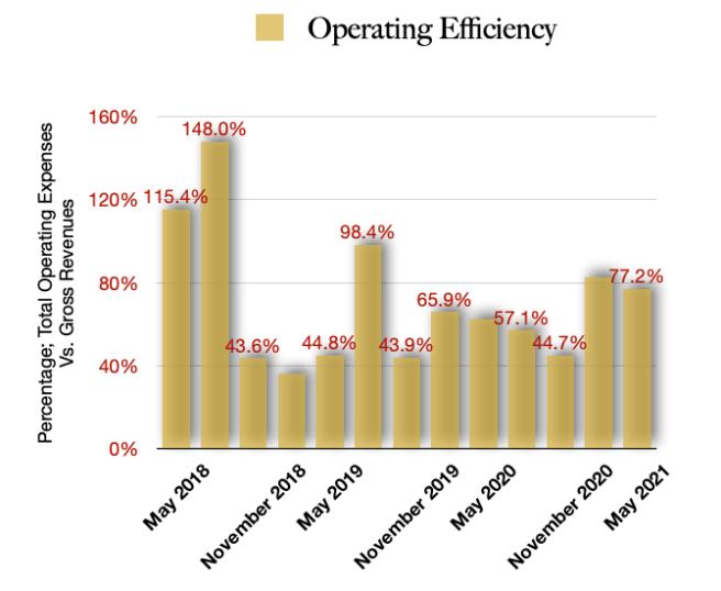 OrganiGram Holdings Operating Efficiencies