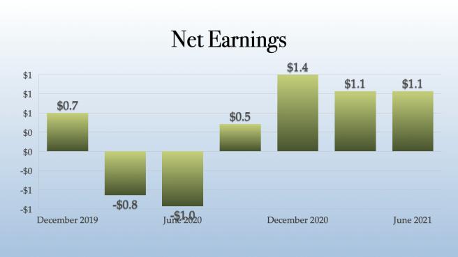 Vext Sciences Net Earnings