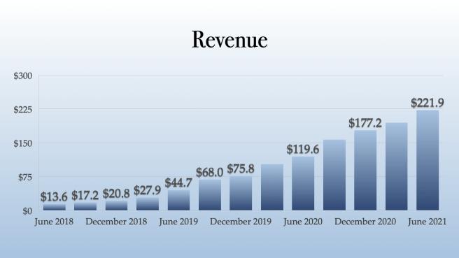 Green Thumb Industries Revenue