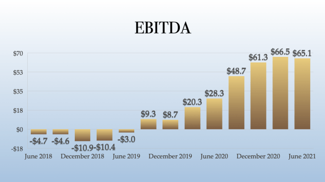 Green Thumb Industries EBITDA Profits