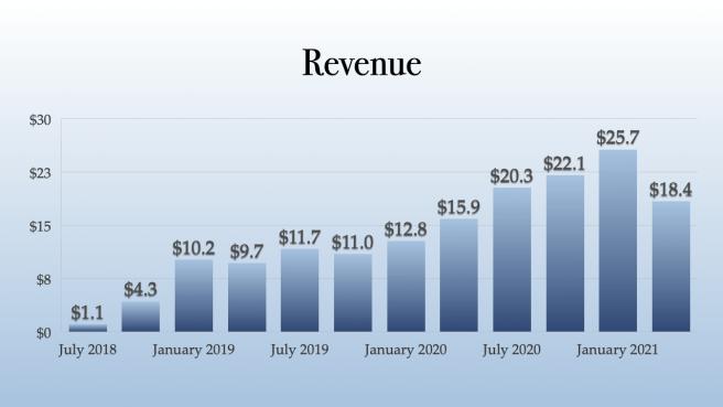 Hexo Revenue