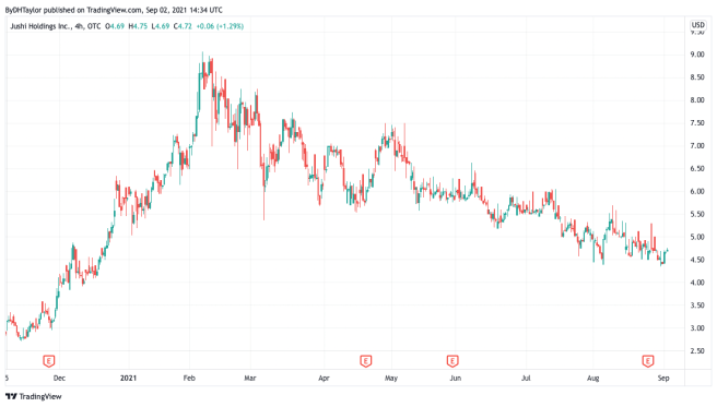 Jushi Holdings JUSHF Stock Chart