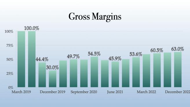 Jushi Holdings Gross Margins
