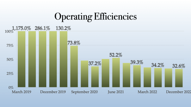 Jushi Holdings Operating Efficiencies