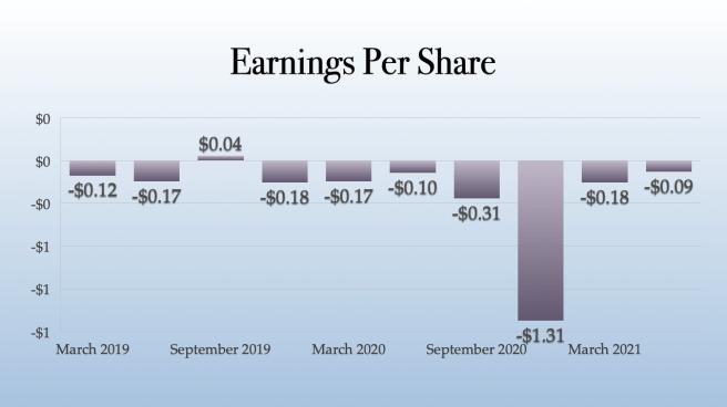 Jushi Holdings Earnings Per Share